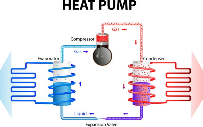 Benefits Of A Heat Pump System & Why You Need One - AirXperts