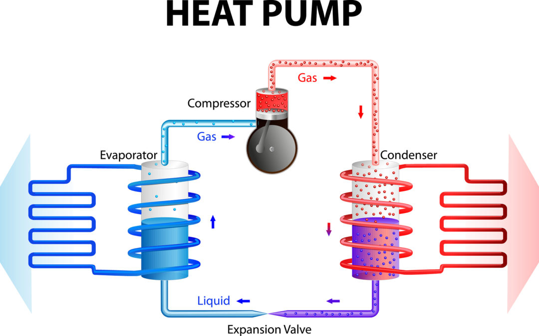 heat pump works by extracting energy stored in the ground or water and converts this in a building heating system. Heat pumps work on the same principles as a fridge, cooling System, or air conditioning.