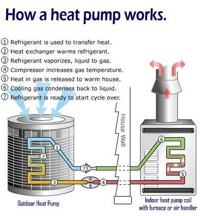 How does a heat pump system work