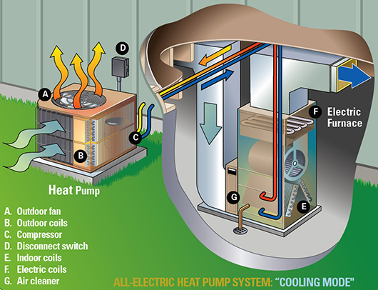 How a Heat Pump works image diagram